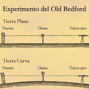 experimento_bedford.jpg